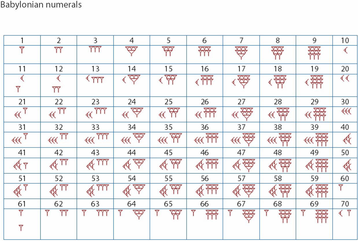 egyptian numeration system essay Greek numeral system roman numeral system there are many variations of ancient number systems fingers, rocks egyptian numeral system roman numeral system.