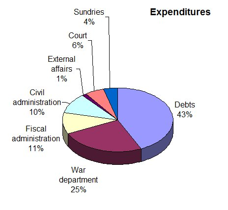 Pie Chart: France 1780 Total Expenditure � 610 million livres