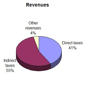 Pie Chart: France 1780 Total Revenues � 585 million livres