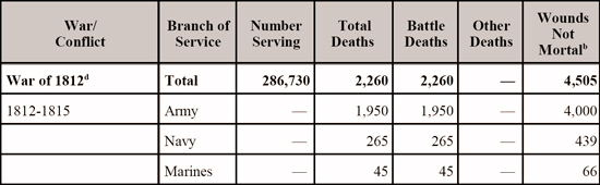 U.S. Casualties War of 1812 - Serving / Deaths / Wounded