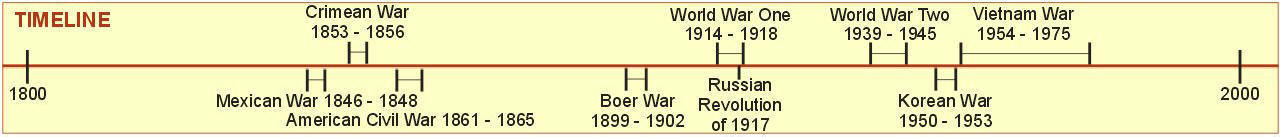World War Two - Timeline