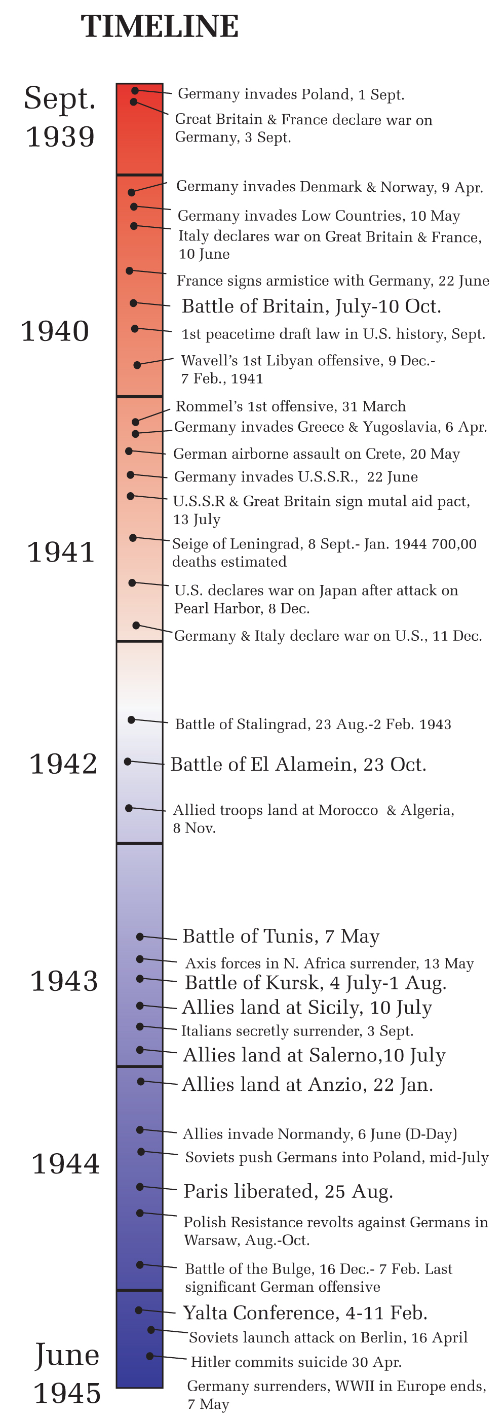World War Ii Chart Of Major Events  To   Kris